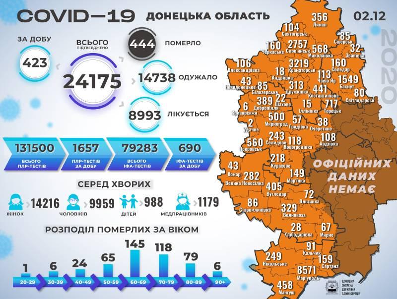 Інфографіка поширення коронавірусу у Краматорську та Донецькій області за 2 грудня