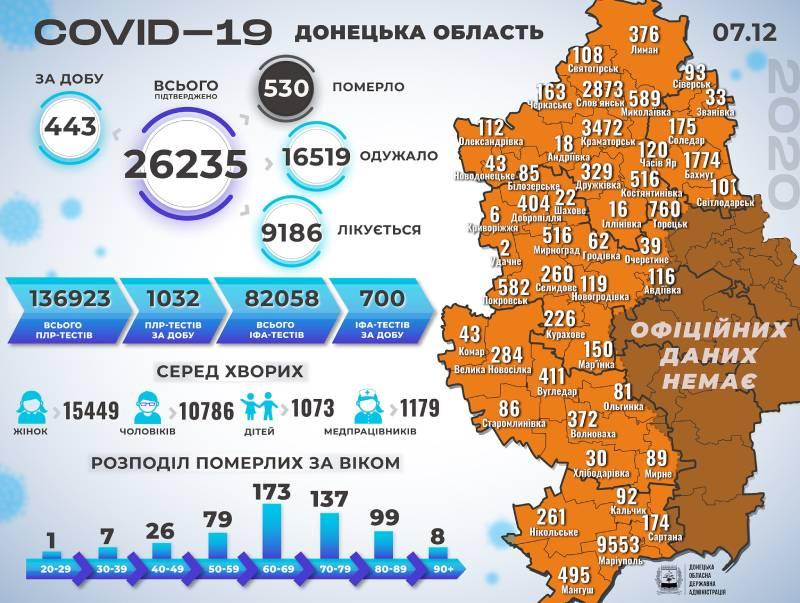 Інфографіка поширення коронавірусу у Краматорську та Донецькій області 7 грудня