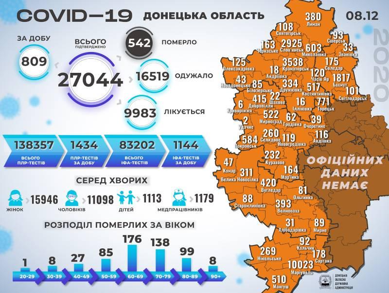 Інфографіка поширення коронавірусу у Краматорську та Донецькій області 8 грудня