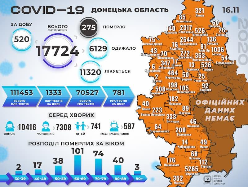 Інфографіка поширення коронавірусу у Донецькій області на 16 листопда