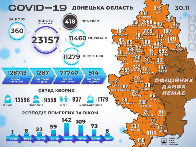 Інфографіка поширення коронавірусу у Краматорську та Донецькій області за 30 листопада