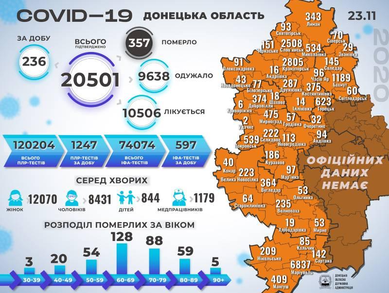 Інфографіка поширення коронавірусу у Краматорську та Донецькій області за 23 литопада