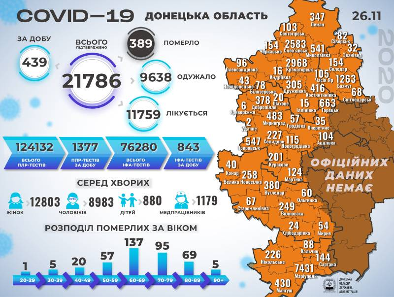 Інфографіка поширення коронавірусу у Краматорську та Донецькій області за 26 листопада