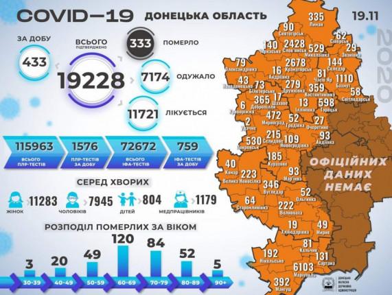kovid-svodka-donoda-20112020
