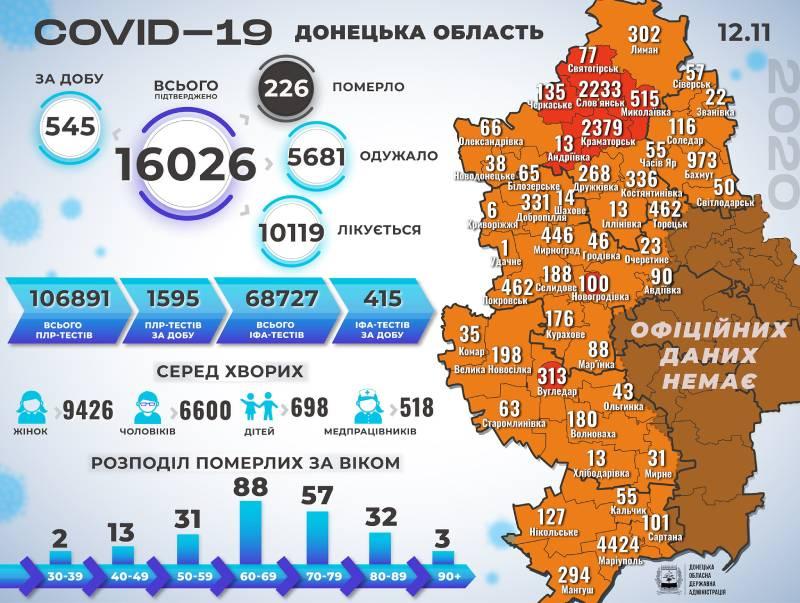 Інфографіка поширення коронавірусу у Донецькій області за 12 листопада