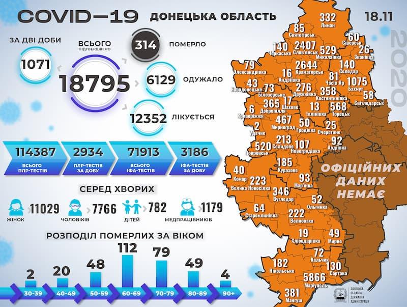 Інфографіка поширення коронавірусу у Донецькій області на 18 листопада