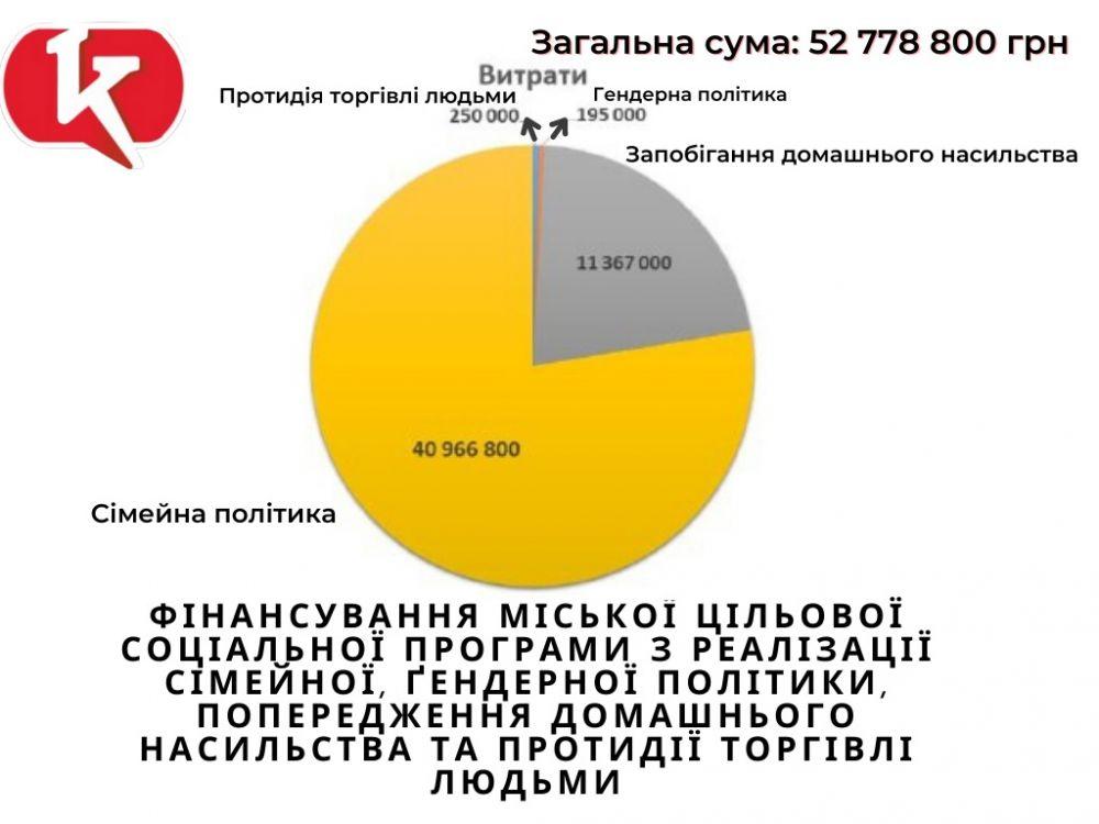 Діаграма витрат на реалізацію Програми реалізації  сімейної, ґендерної політики, попередження домашнього насильства та протидії торгівлі людьми