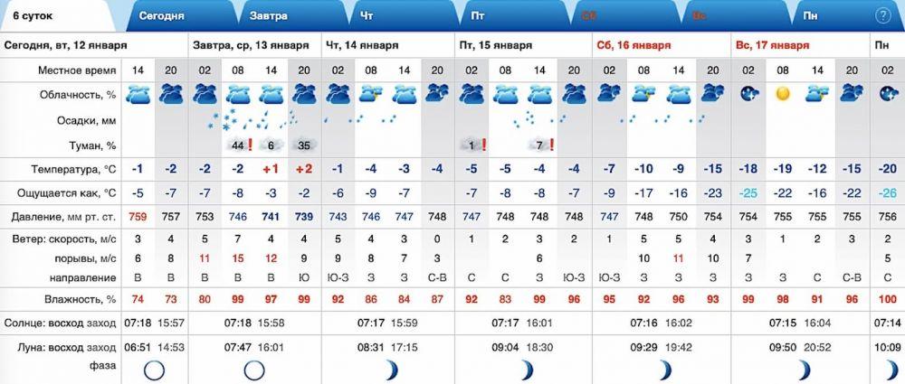 Прогноз погоди у Краматорську на 13-17 січня 2021 року