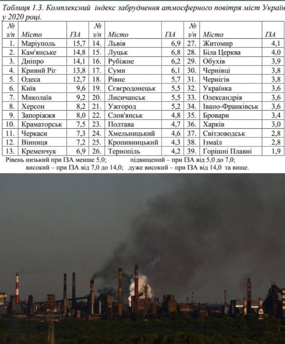 Рейтинг міст України за ІЗА