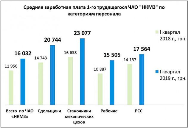 nkmz-salary