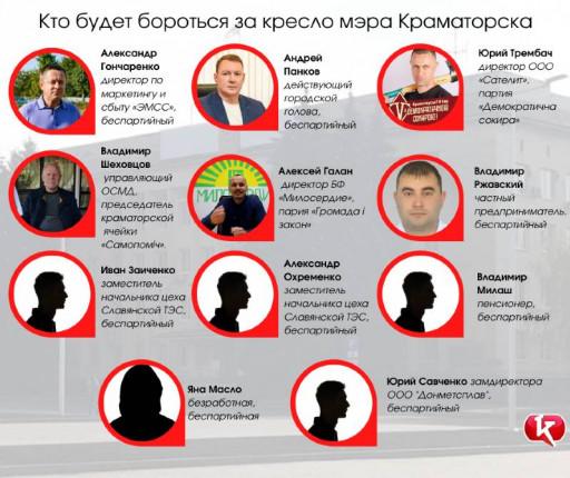 kto-ballotiruetsya-v-mery-kramatorska-infografika